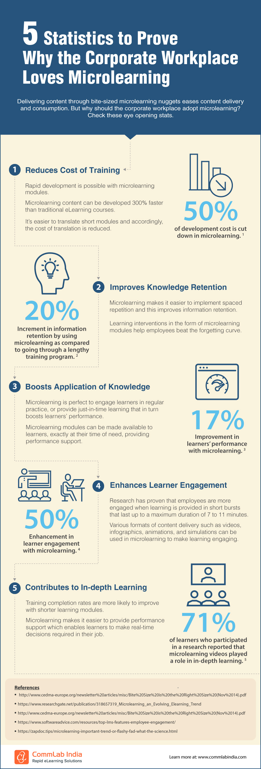 5 Statistics to Prove Why the Corporate Workplace Loves Microlearning [Infographic]