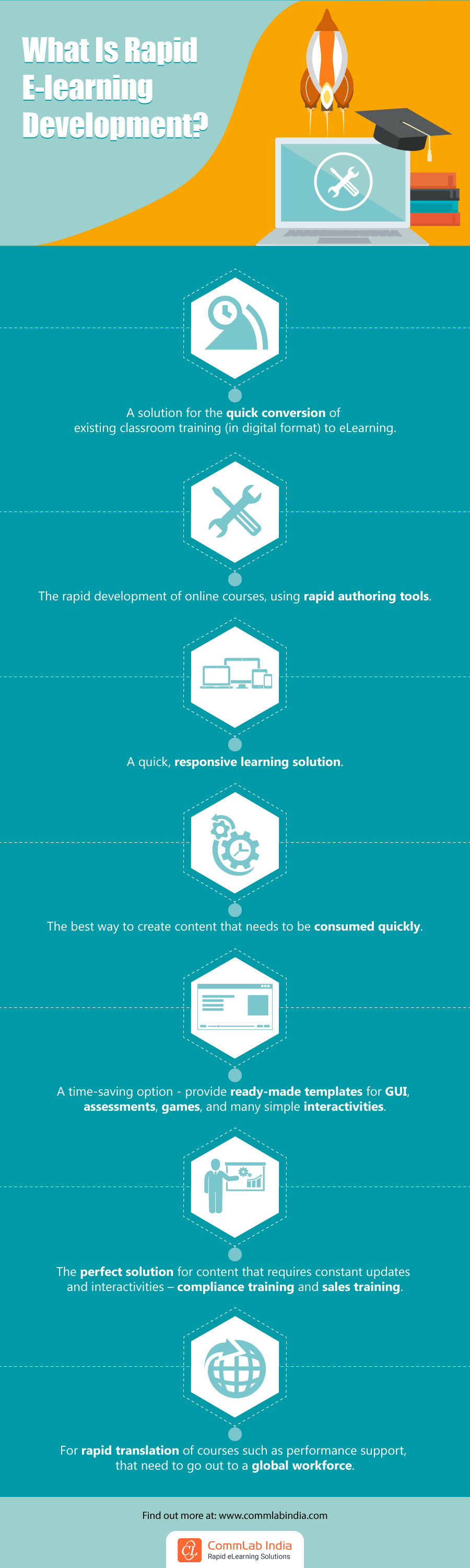 What is Rapid E-learning Development? [Infographic]