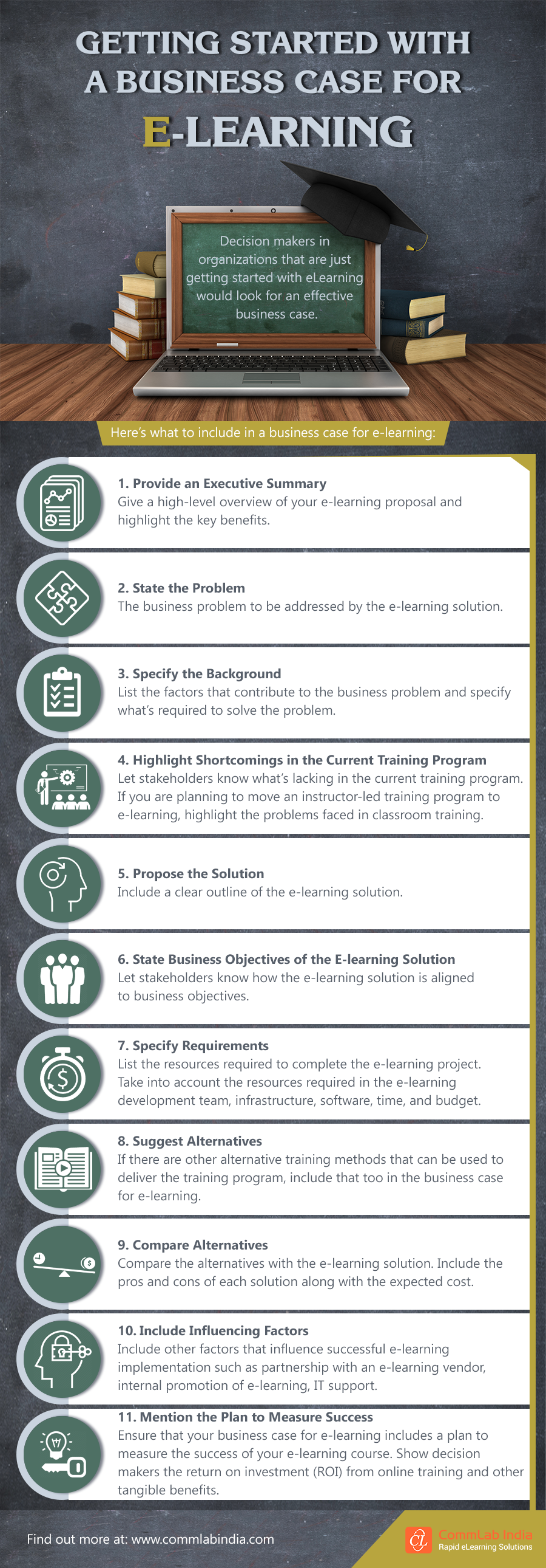 Getting Started with a Business Case for eLearning [Infographic]
