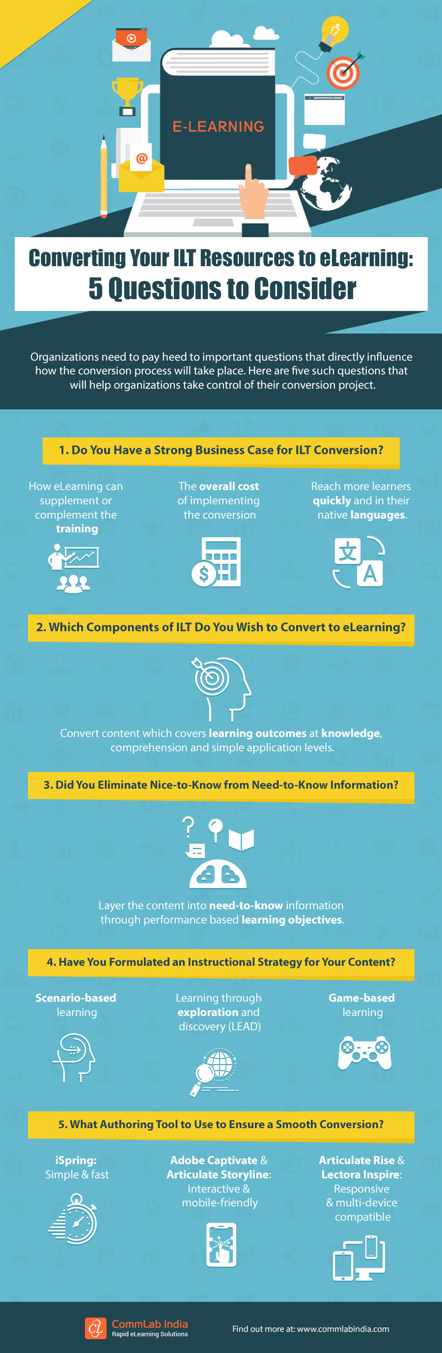 Converting Your ILT Resources to eLearning: 5 Questions to Consider [Infographic]