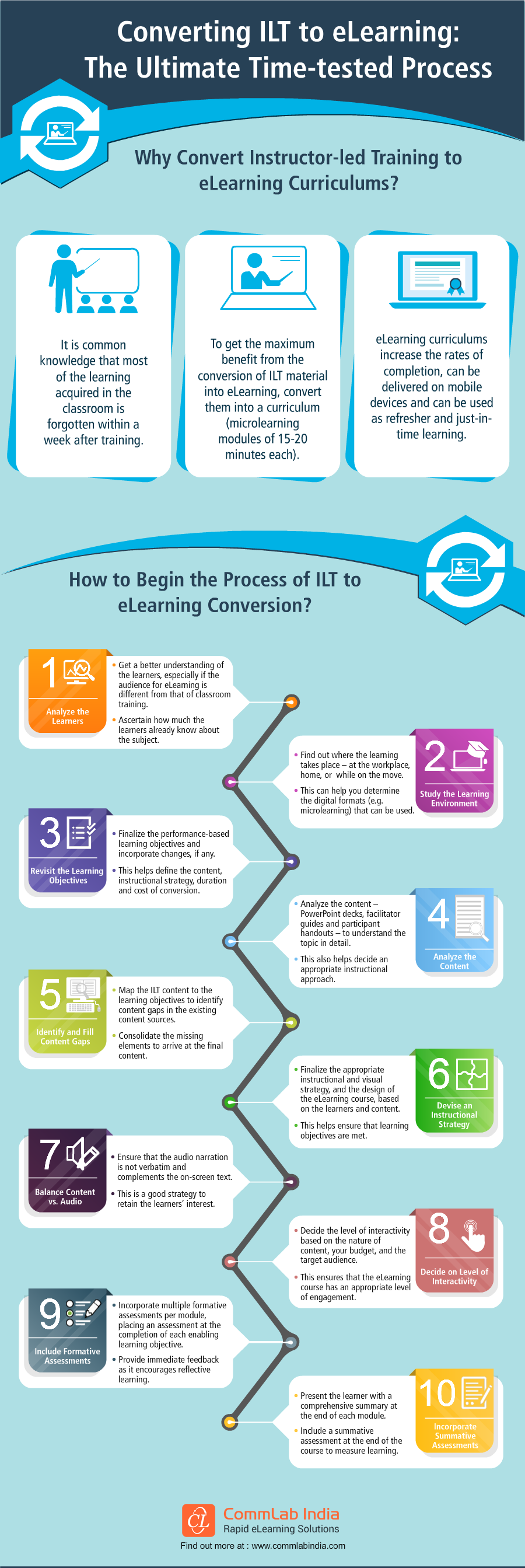 Converting ILT to eLearning: The Ultimate Time-tested Process [Infographic]