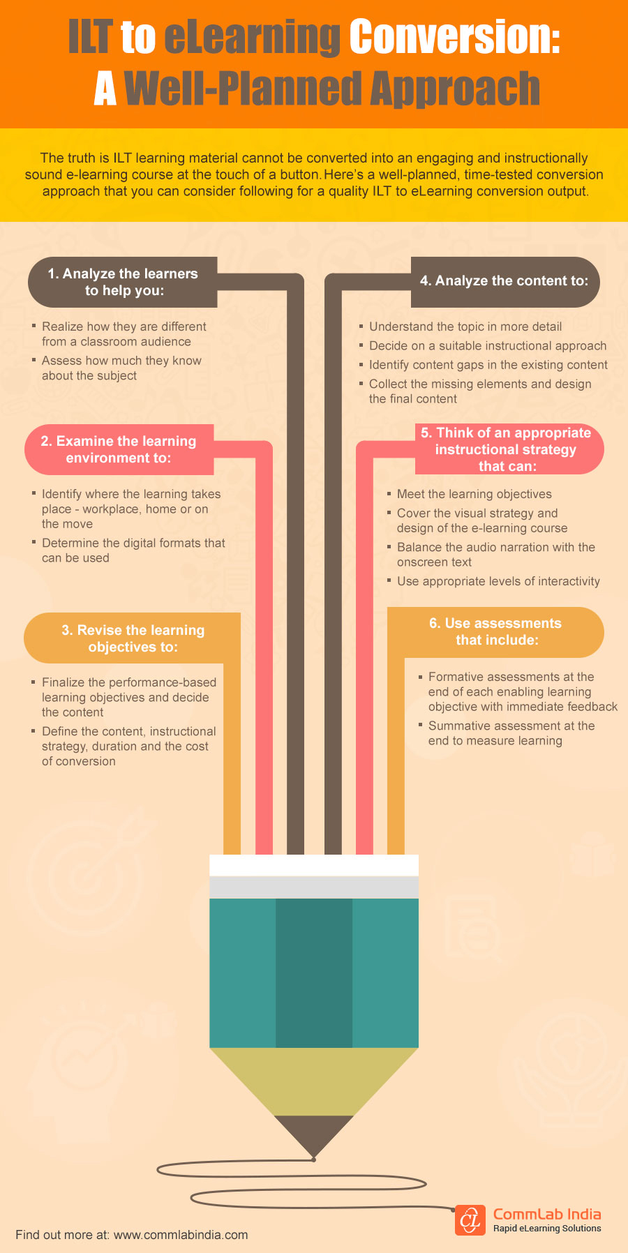 ILT to eLearning Conversion: A Well-Planned Approach [Infographic]