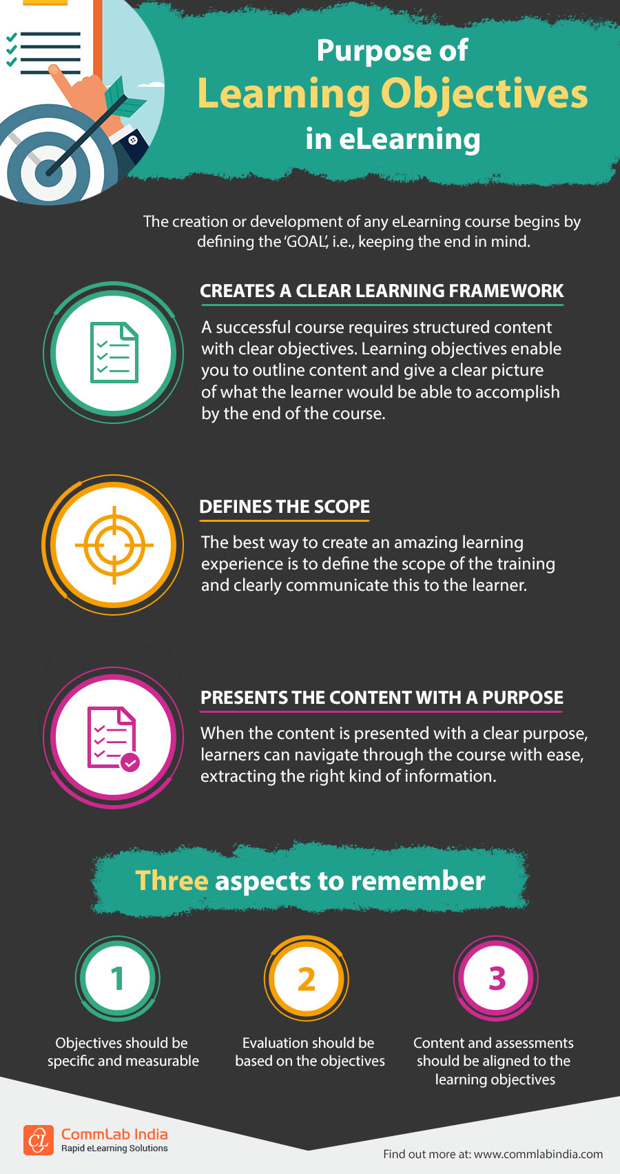 Purpose of Learning Objectives in eLearning [Infographic]