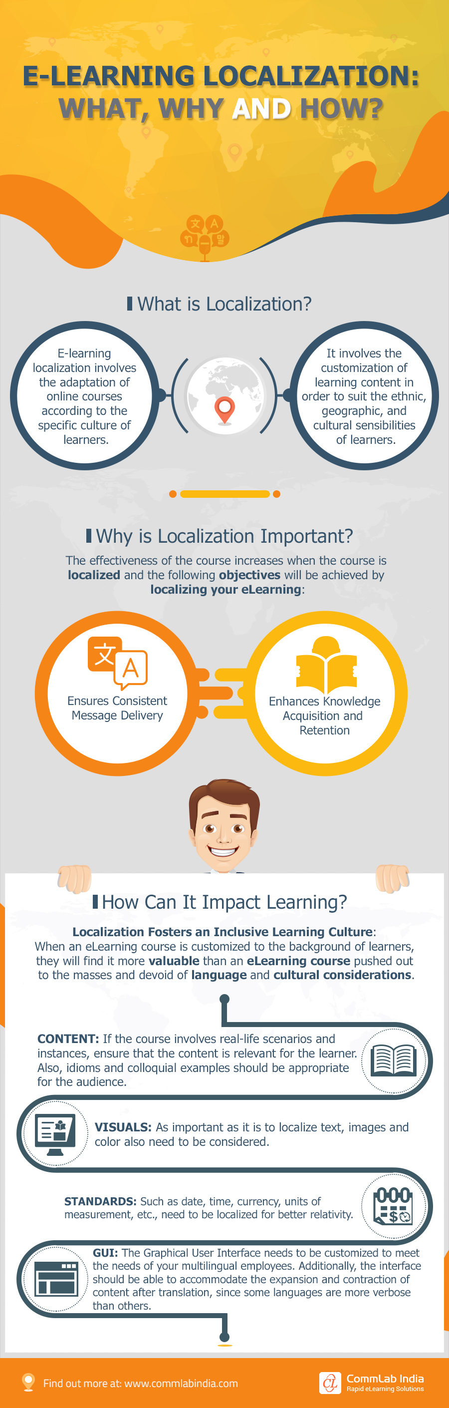 eLearning Localization: What, Why and How? [Infographic]