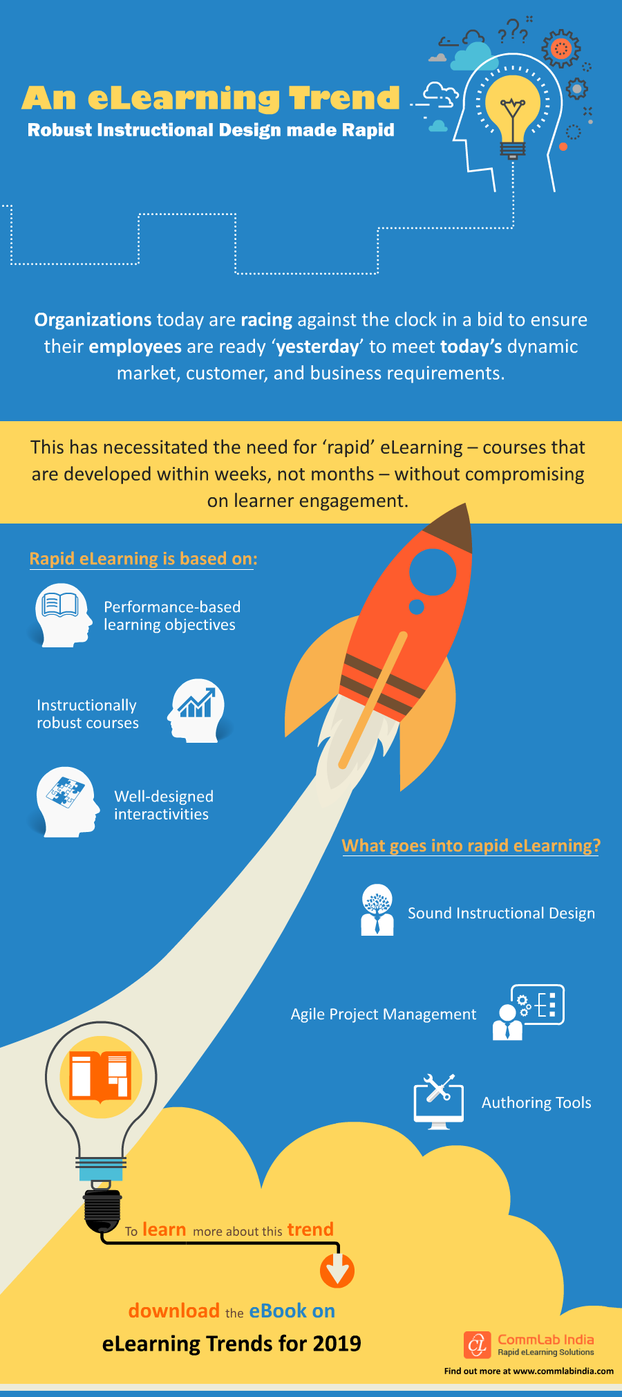 An E-Learning Trend: Robust Instructional Design made Rapid [Infographic]