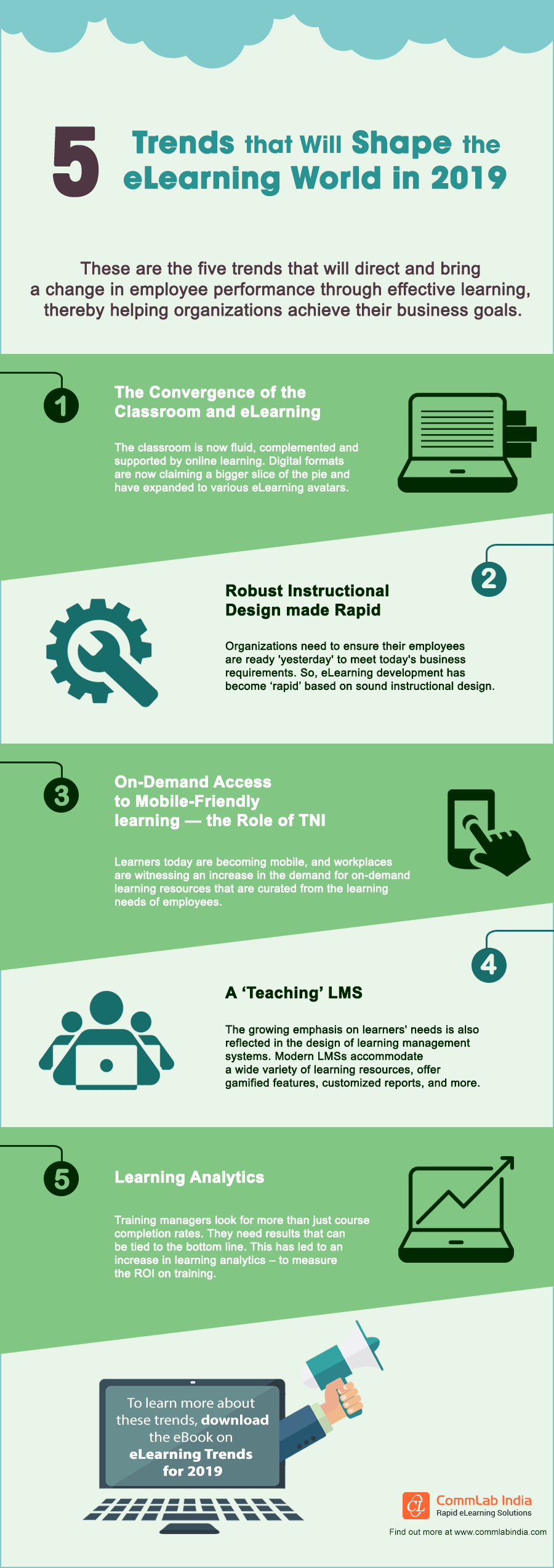 5 eLearning Trends that Will Shape the Training World in 2019 [Infographic]