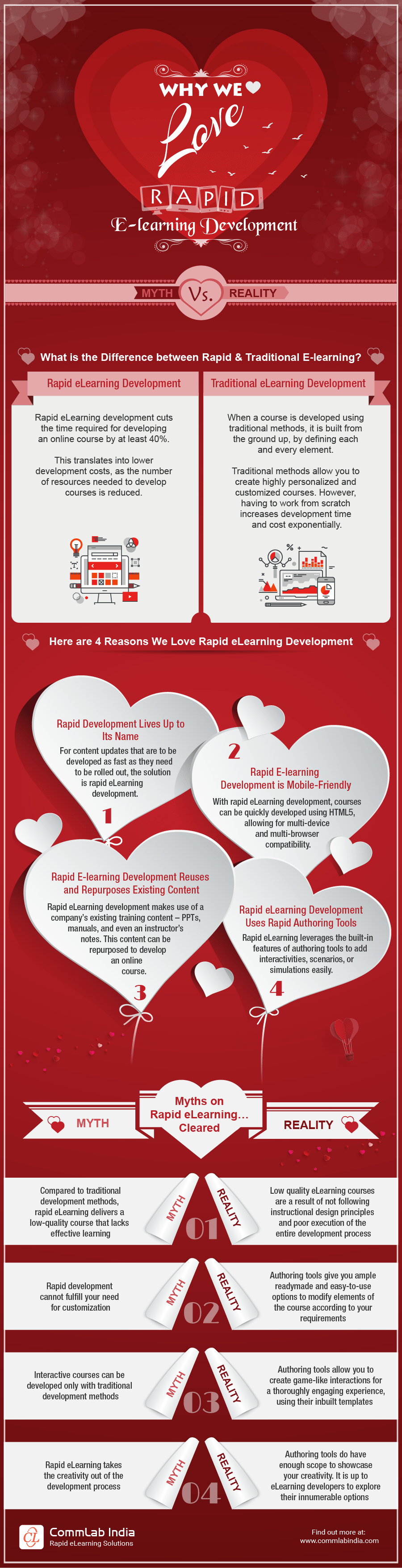 Why We Love Rapid E-learning Development: Myth Vs. Reality [Infographic]