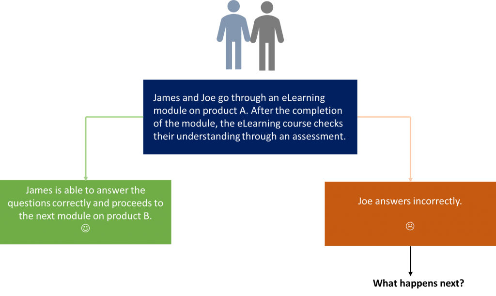 What's Adaptive Learning?