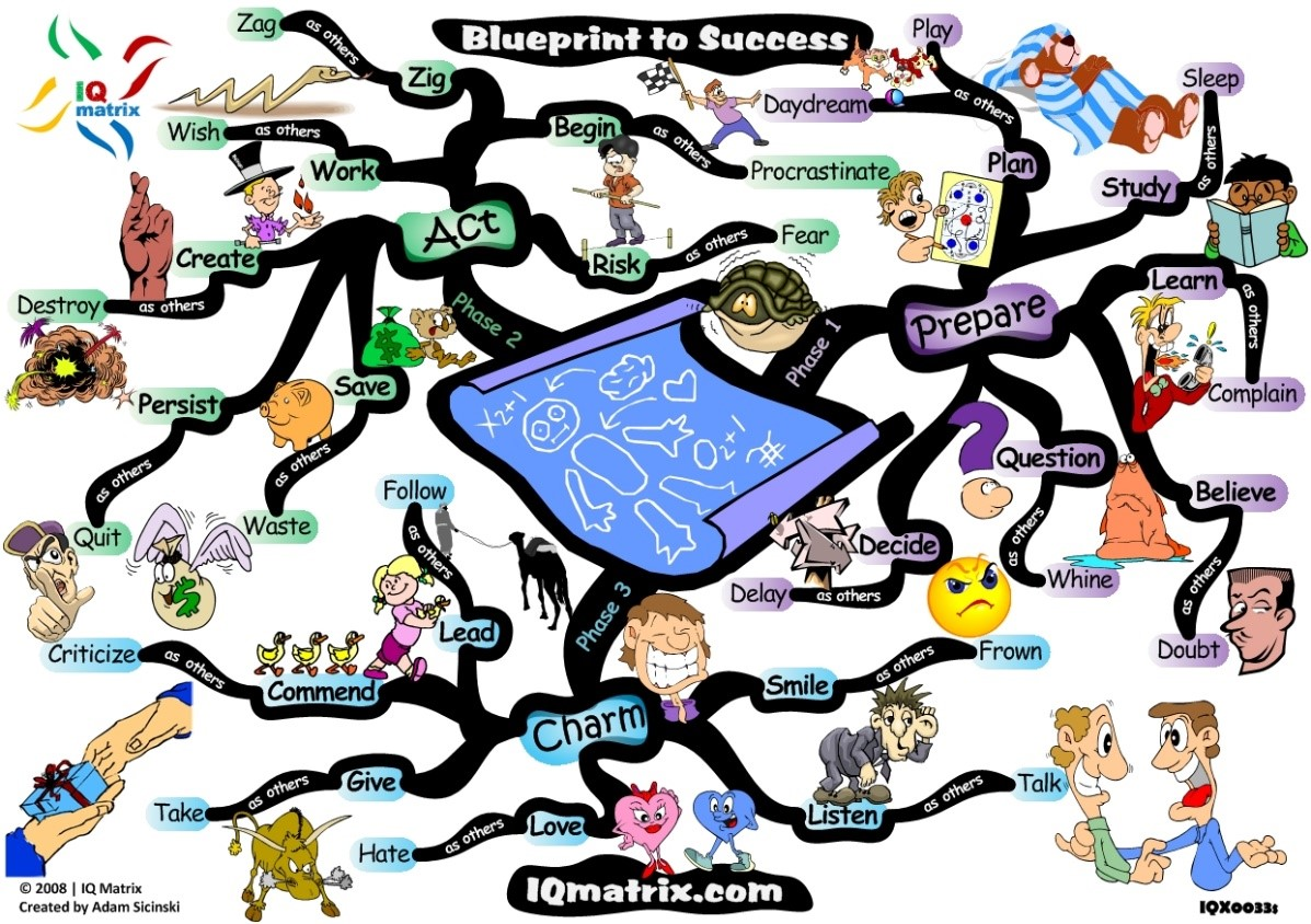 Mind map showing blueprint for success