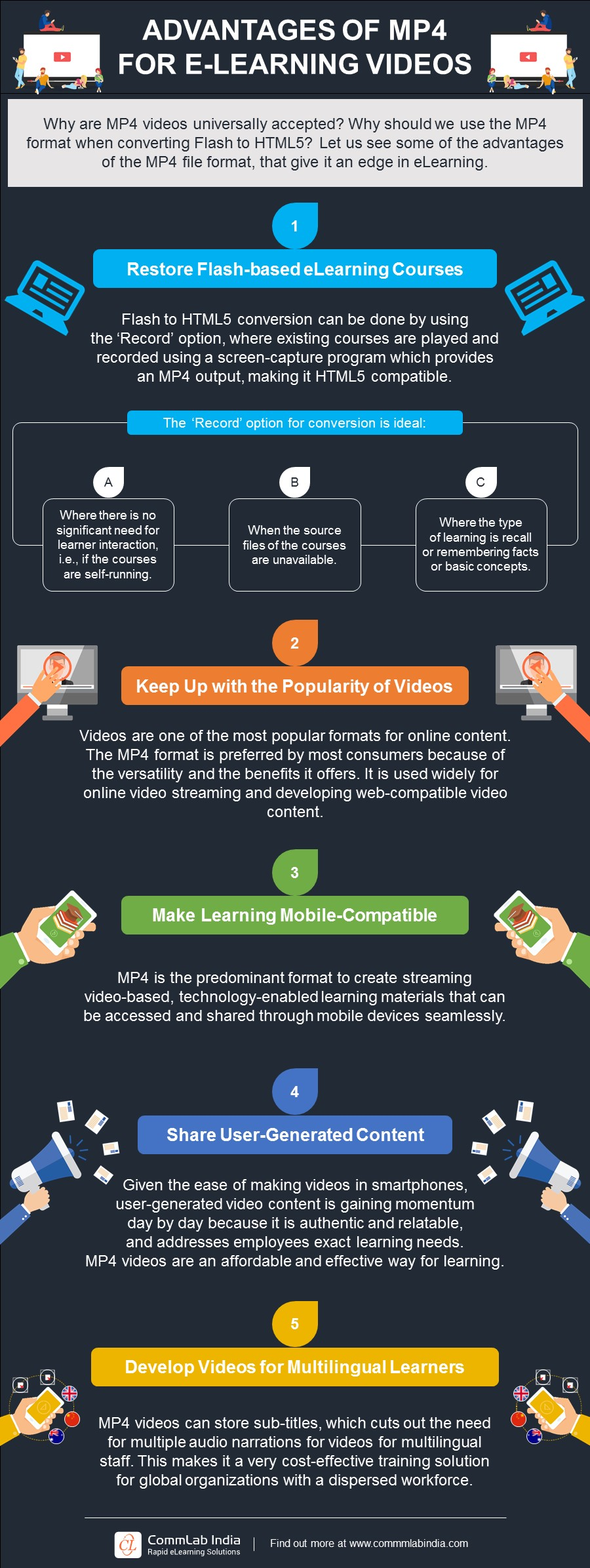 Advantages of MP4 for E-learning Videos [Infographic]