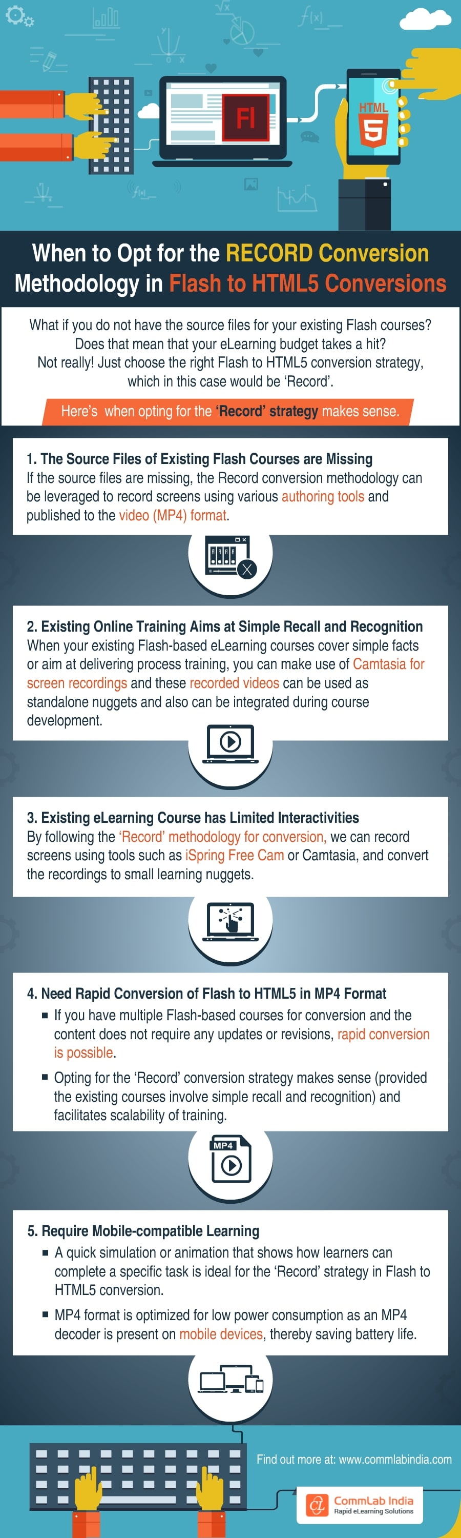 When to Opt for the RECORD Conversion Methodology in Flash to HTML5 Conversions [Infographic]