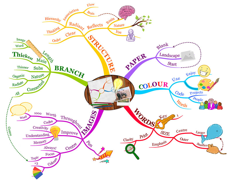 Mind map to summarize content