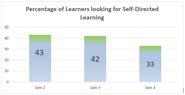 Percentage of Learners looking for Self-Directed Learning