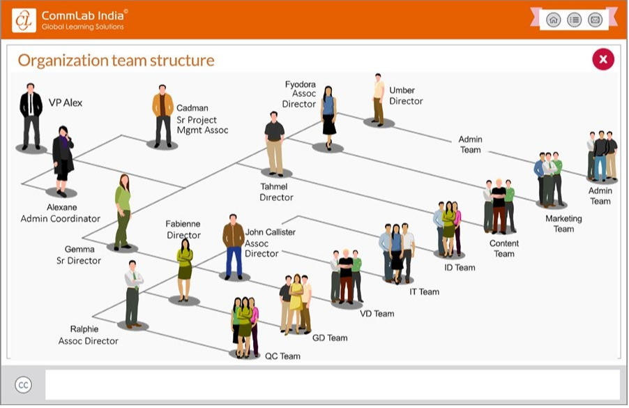 An image to represent organizational structure