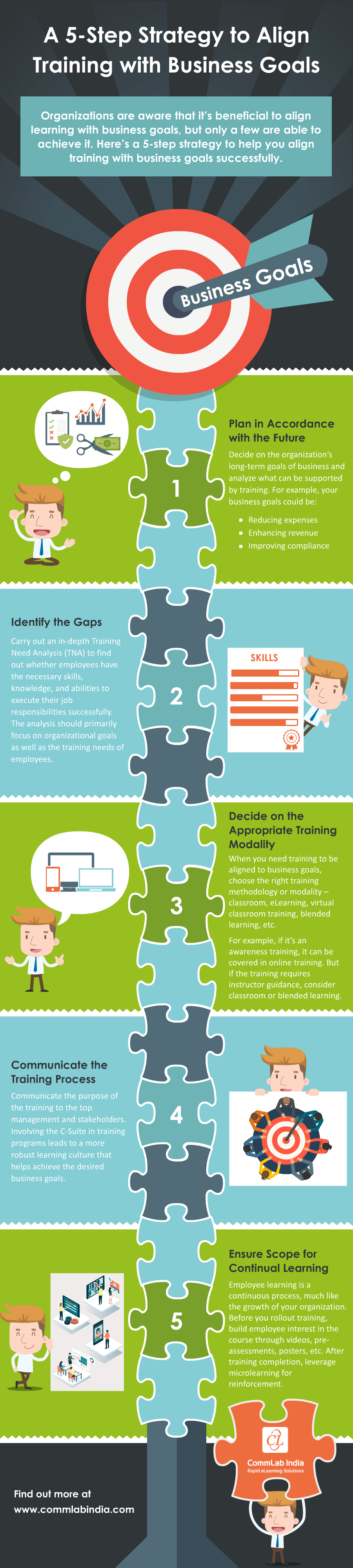 A 5-Step Strategy to Align Training with Business Goals [Infographic]