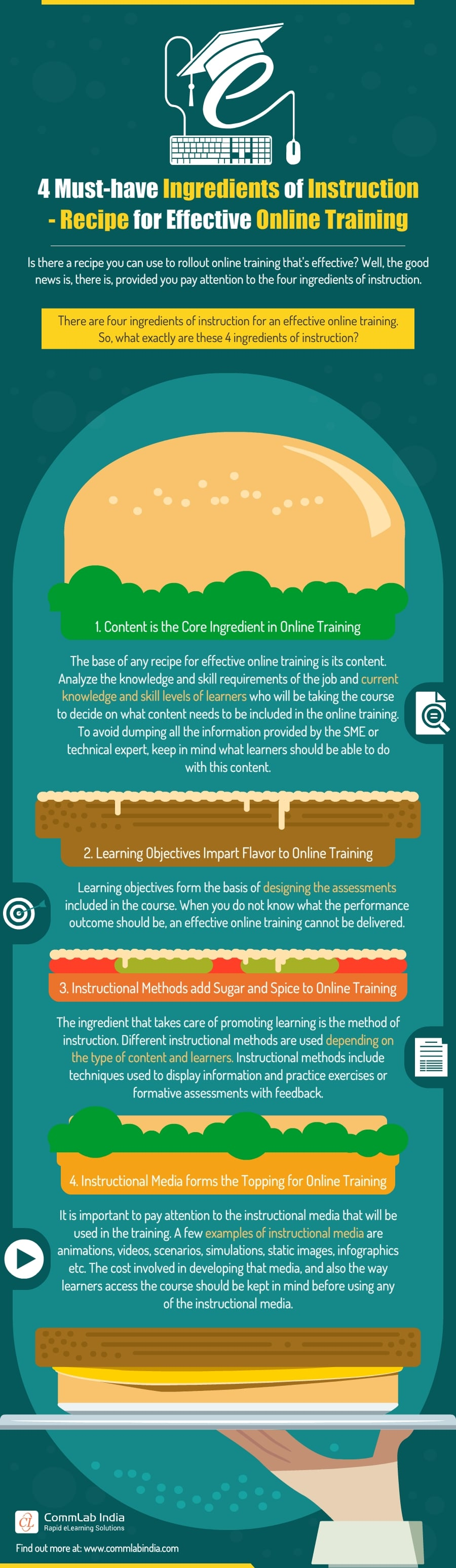 4 Ingredients of Instruction - Recipe for Effective Online Training [Infographic]
