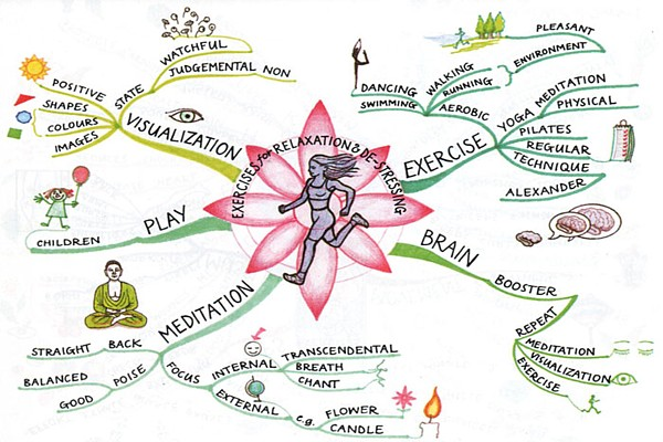 Mind map on exercises for relaxation and de-stressing