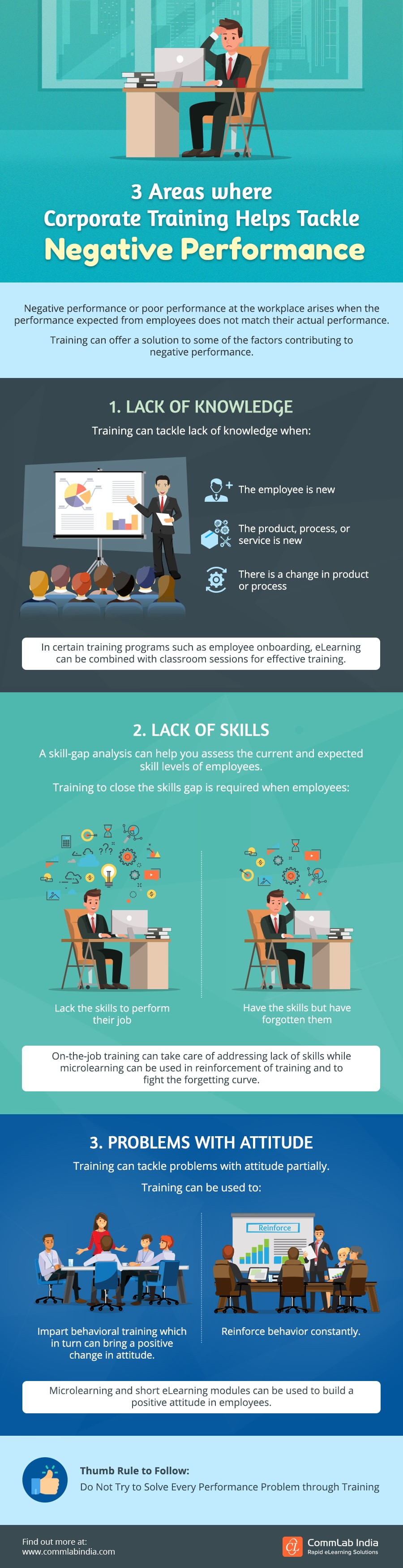 3 Areas Where Corporate Training Helps Tackle Negative Performance [Infographic]
