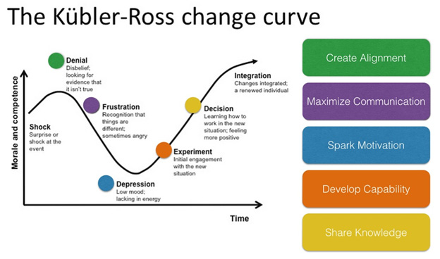 Converting ILT to eLearning Using the Kubler-Ross Change Curve