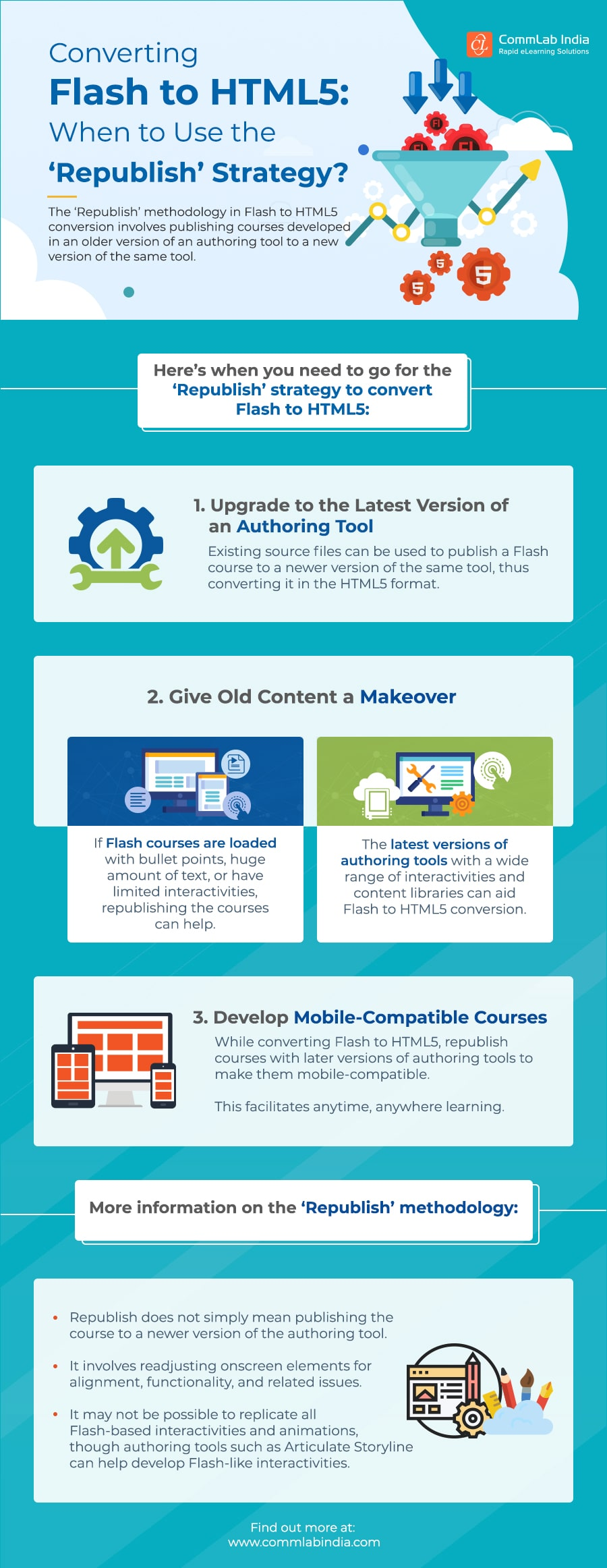 Converting Flash to HTML5: When to Use the 'Republish' Strategy [Infographic]