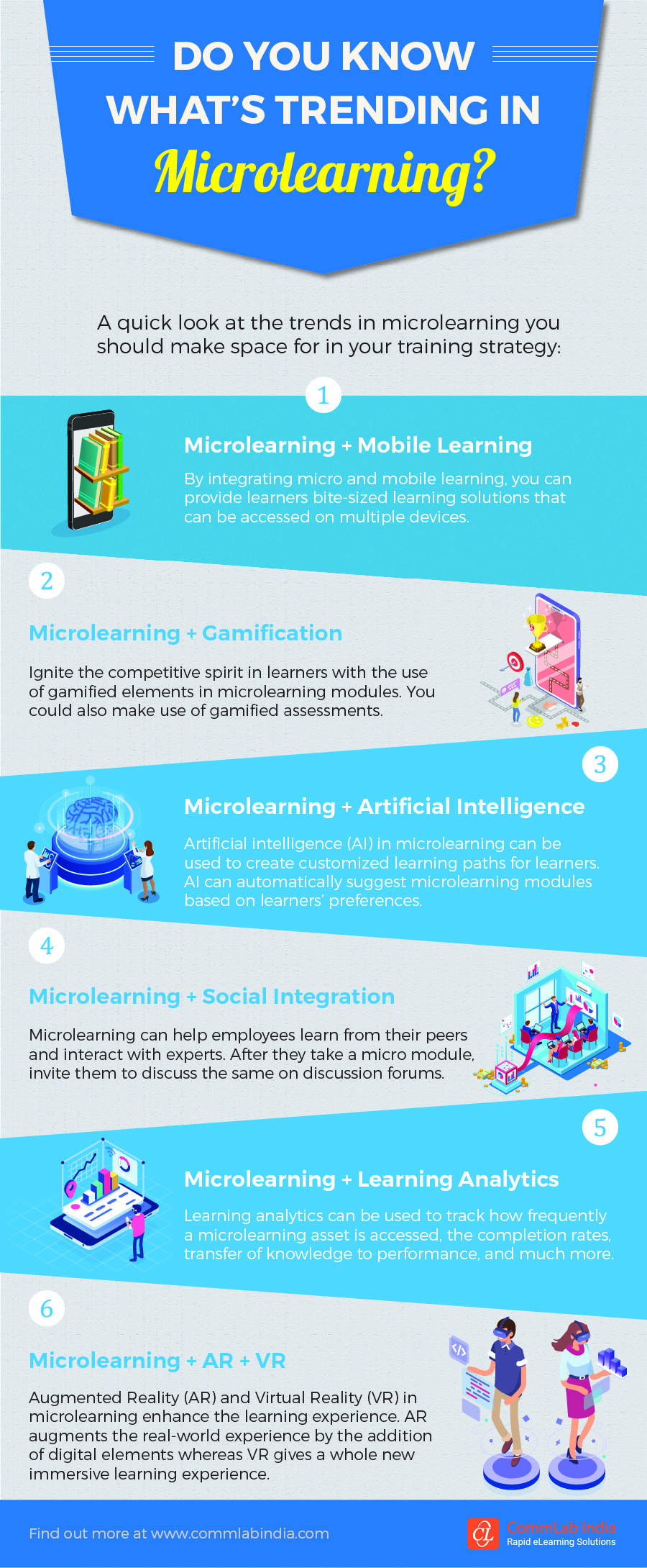 Do You Know What's Trending in Microlearning? [Infographic]