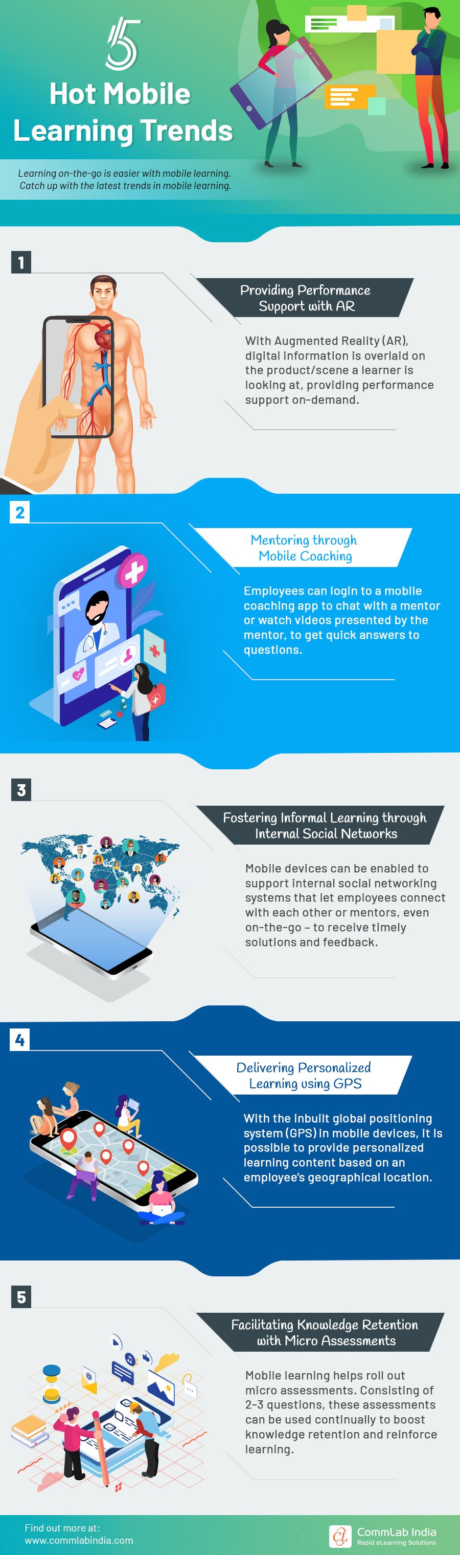 5 Hot Mobile Learning Trends [Infographic]