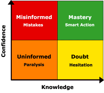 2D Matrix on Knowledge and Confidence