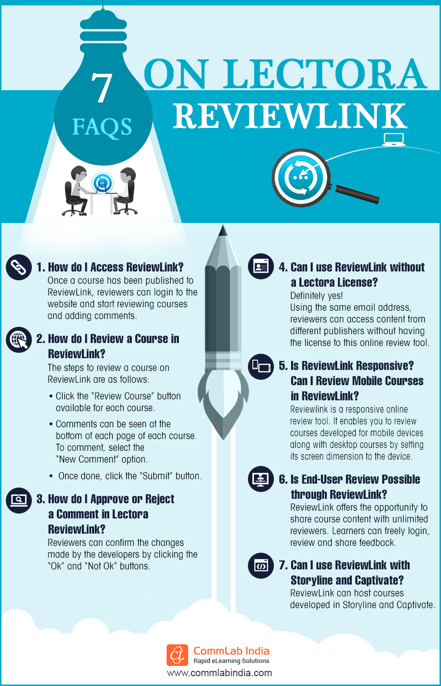 Using Lectora ReviewLink for eLearning Development: 7 FAQs Answered [Infographic]