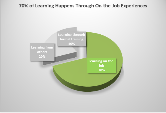 70% in the Learning Model