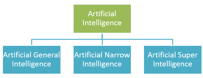 3 Types of Artificial Intelligence