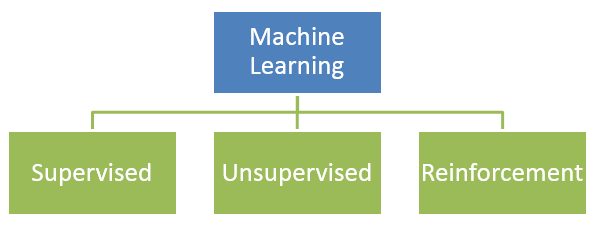 3 Types of Machine Learning