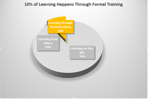10% of the Learning Model