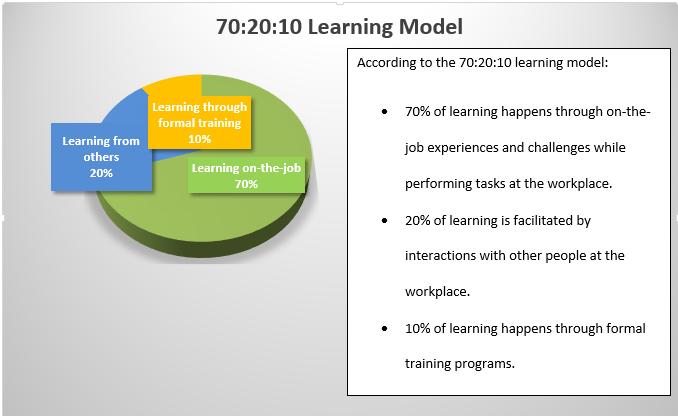 70:20:10 Learning Model