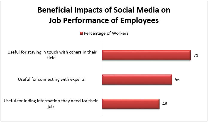 Social Media Impact on Job Performance of Employees
