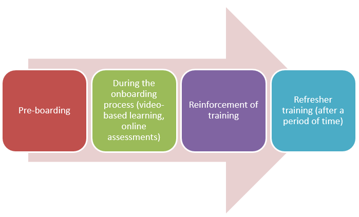 Stages of Onboarding where Rapid eLearning can be used