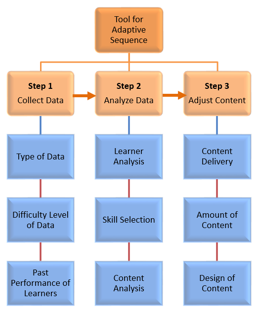 Steps in Adaptive Content Sequencing