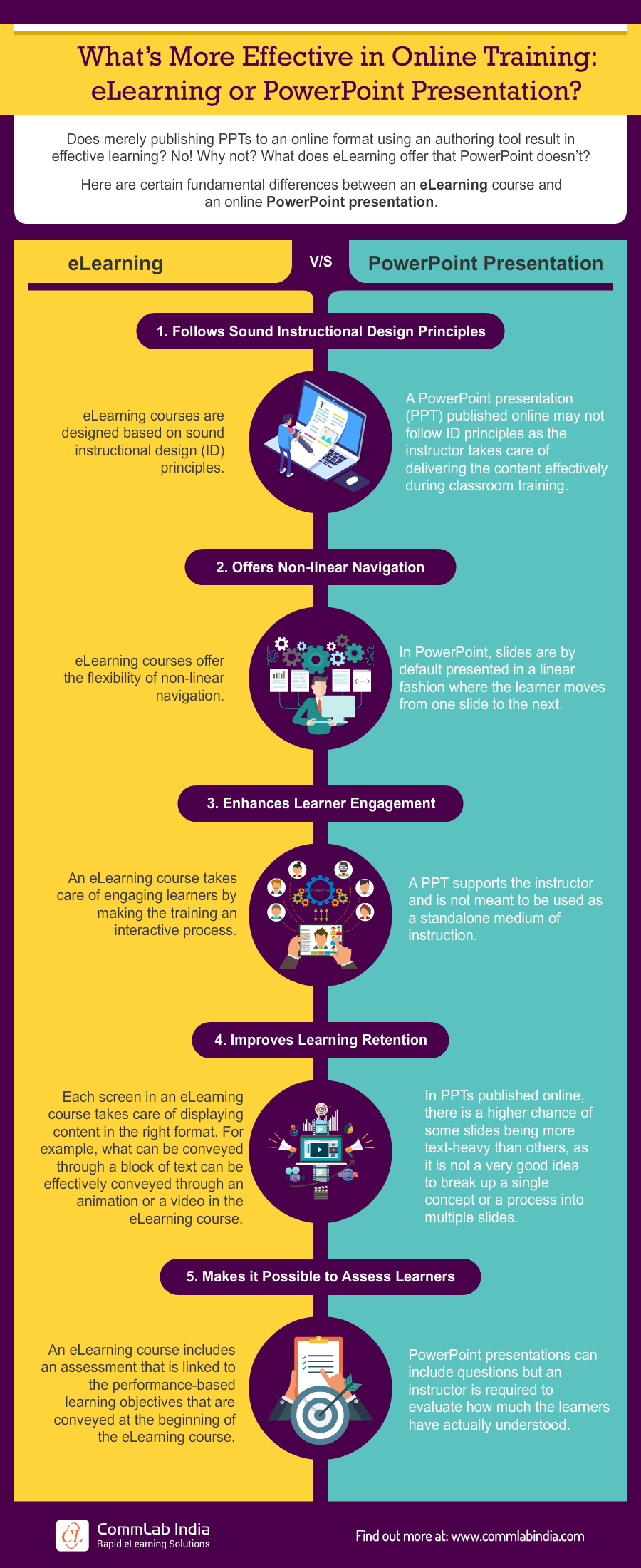 What's More Effective in Online Training: eLearning or PowerPoint Presentation [Infographic]