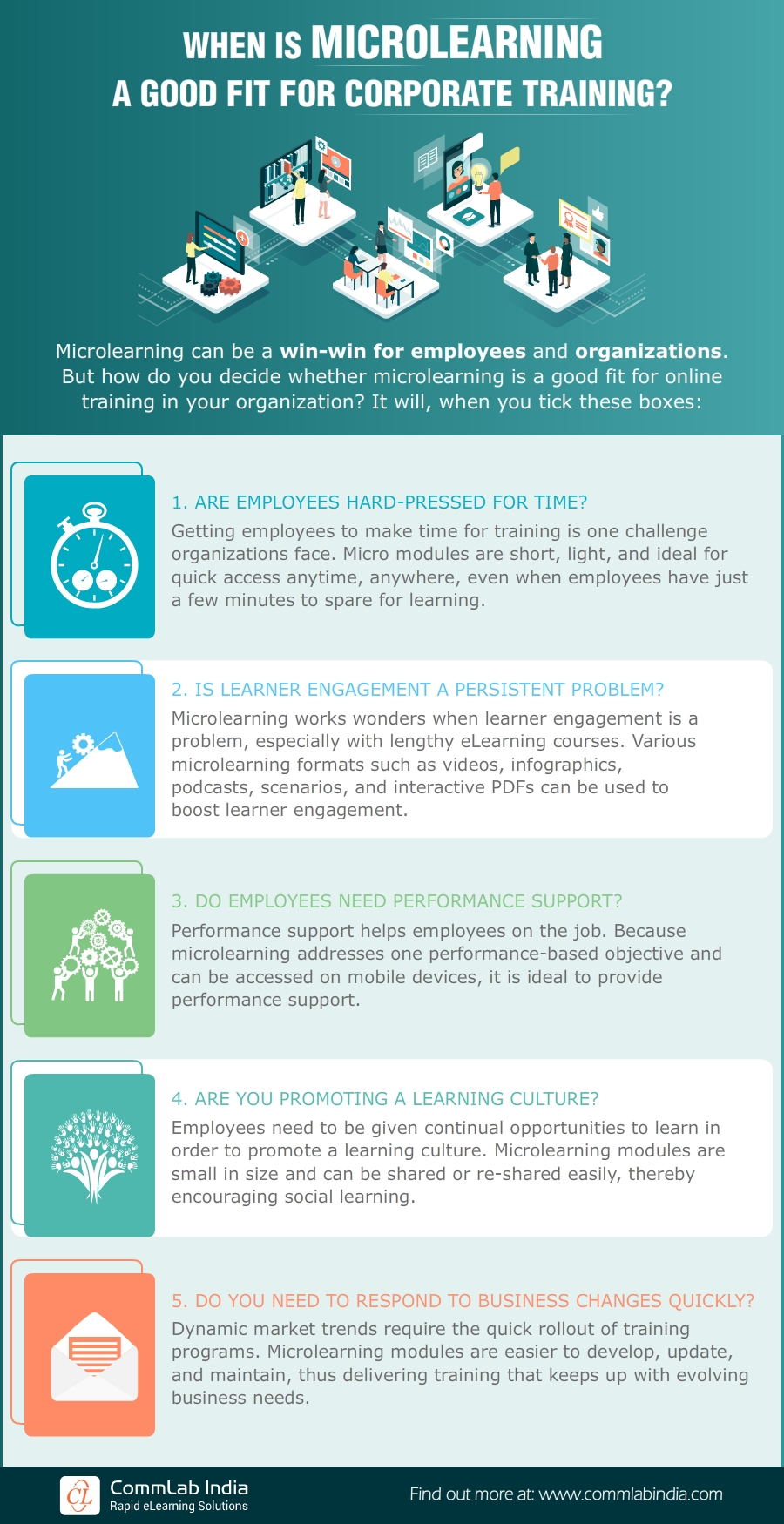When is Microlearning a Good Fit for Corporate Training? [Infographic]