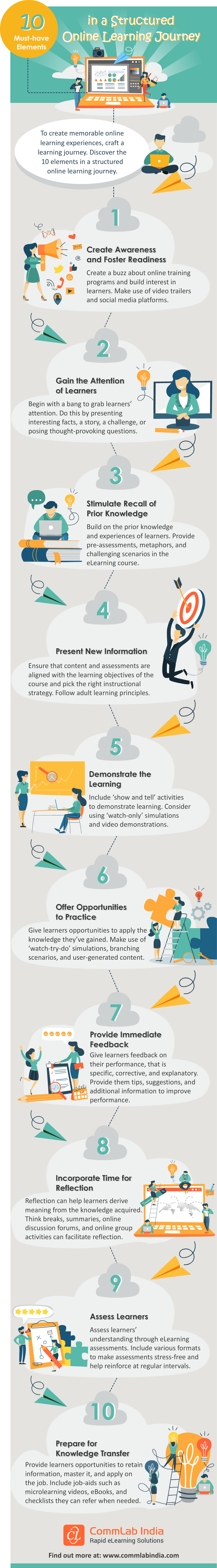 10 Must-have Elements in a Structured Online Learning Journey [Infographic]