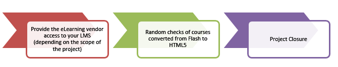 Stakeholder's Role in Flash to HTML5 Conversion Quality – Step 3