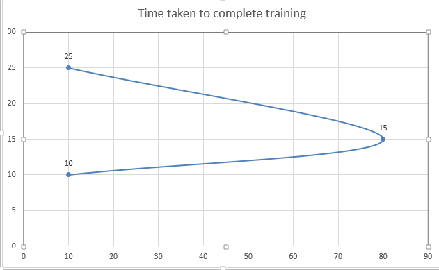 Bell Curve Displaying Time Taken for Training Completion