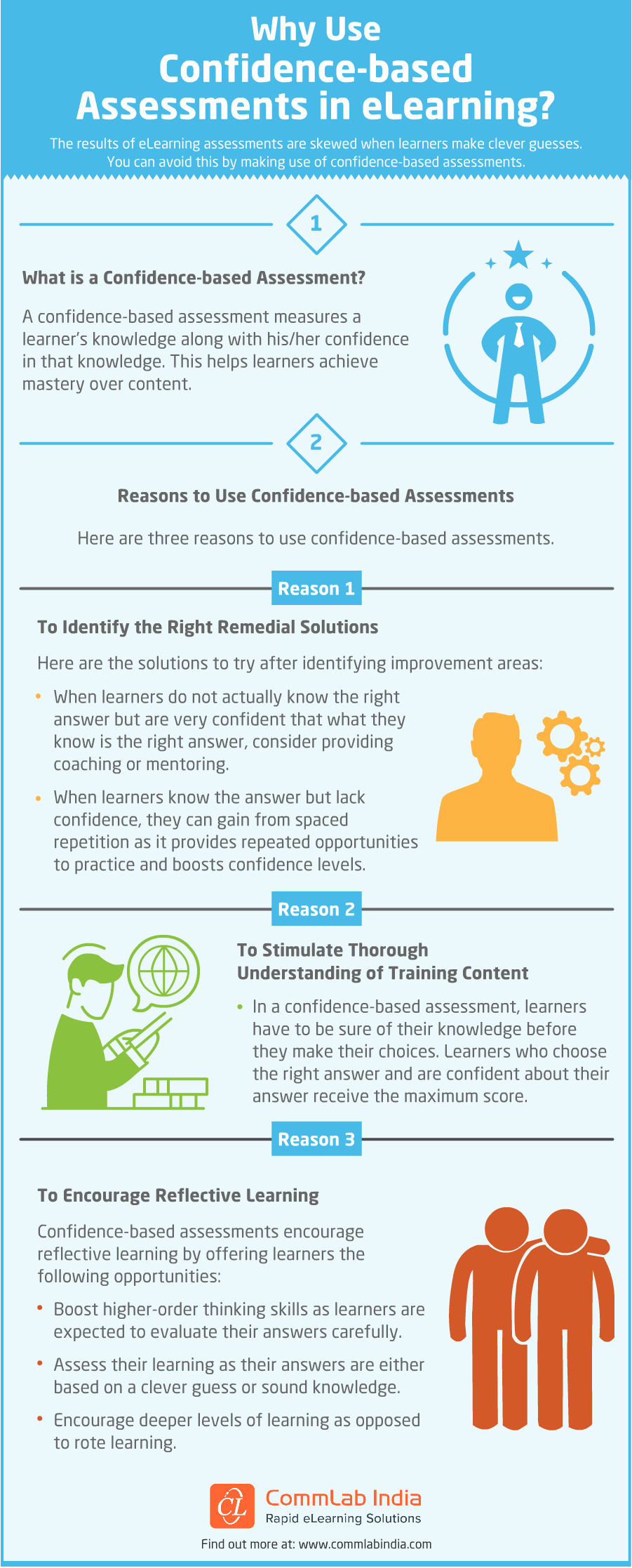 Why Use Confidence-based Assessments in eLearning [Infographic]