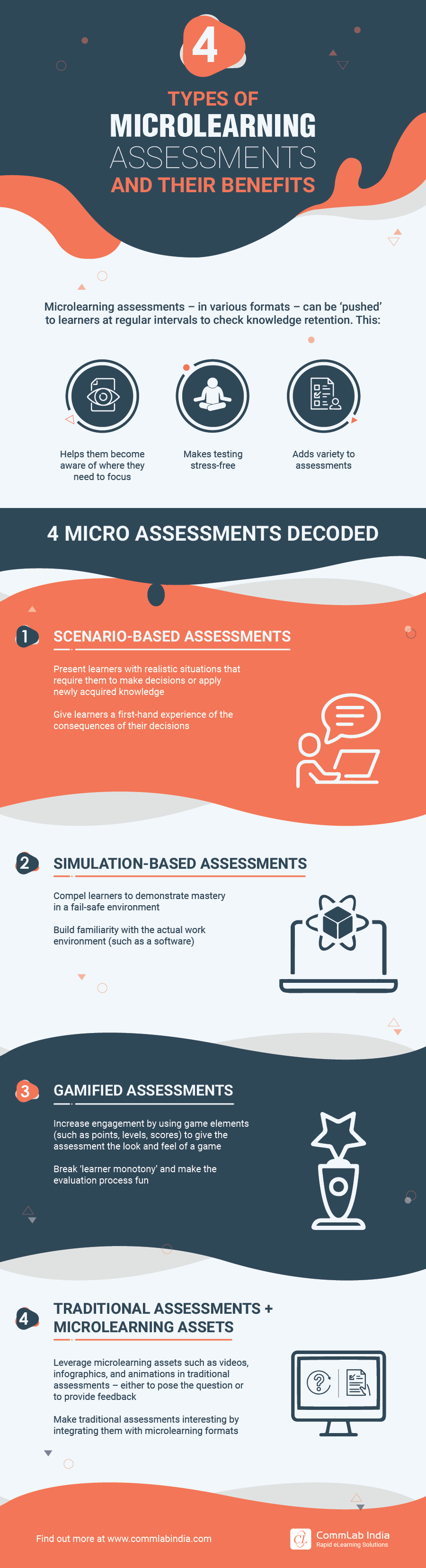 4 Types of Microlearning Assessments and their Benefits [Infographic]
