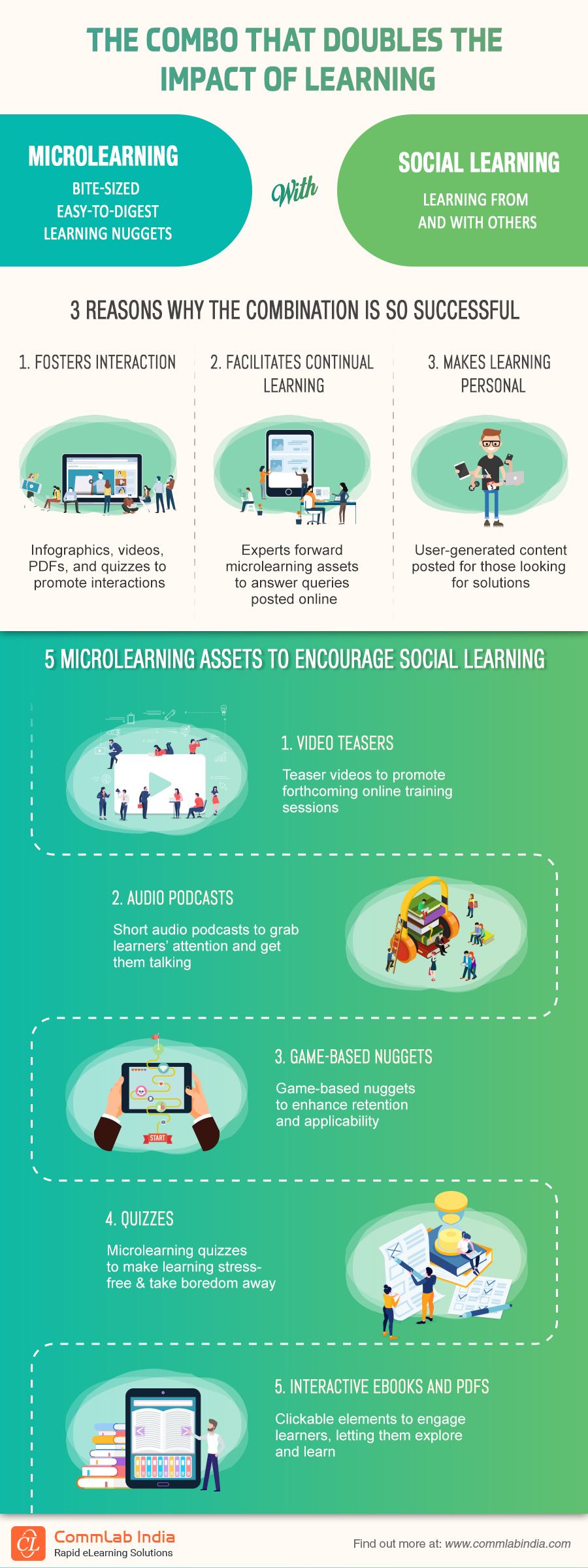 Microlearning + Social Learning: Doubling the Impact of Learning [Infographic]
