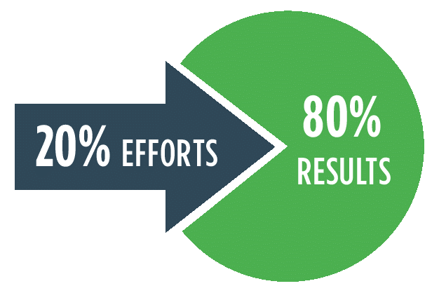 Pareto's Principle Applied to Training