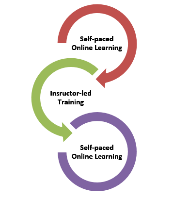 Phases in Bookend Blended Learning Model