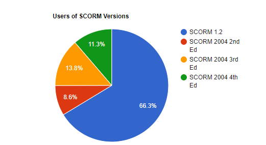 Usage of SCORM Versions