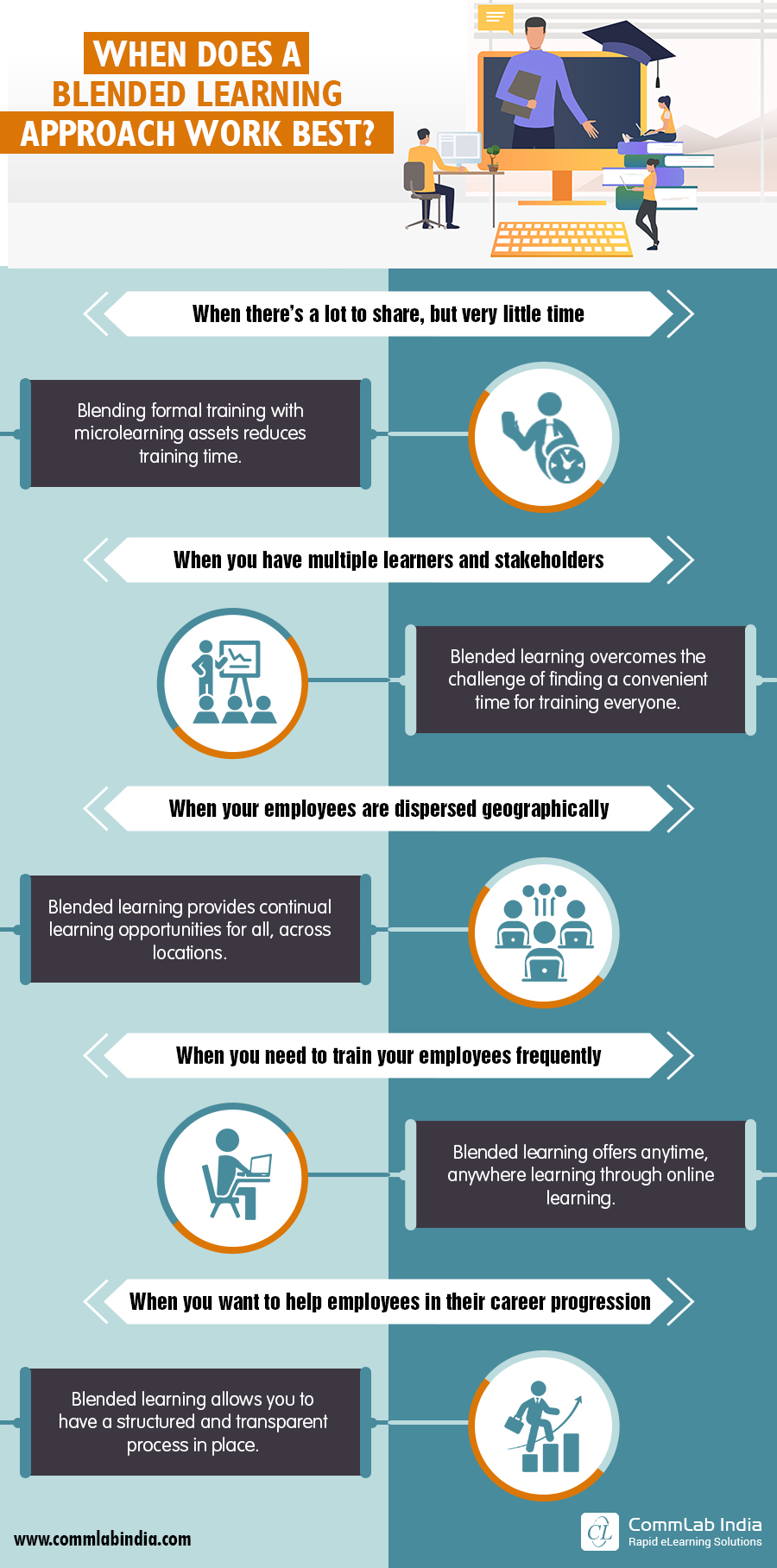 When Does a Blended Learning Approach Work Best? [Infographic]