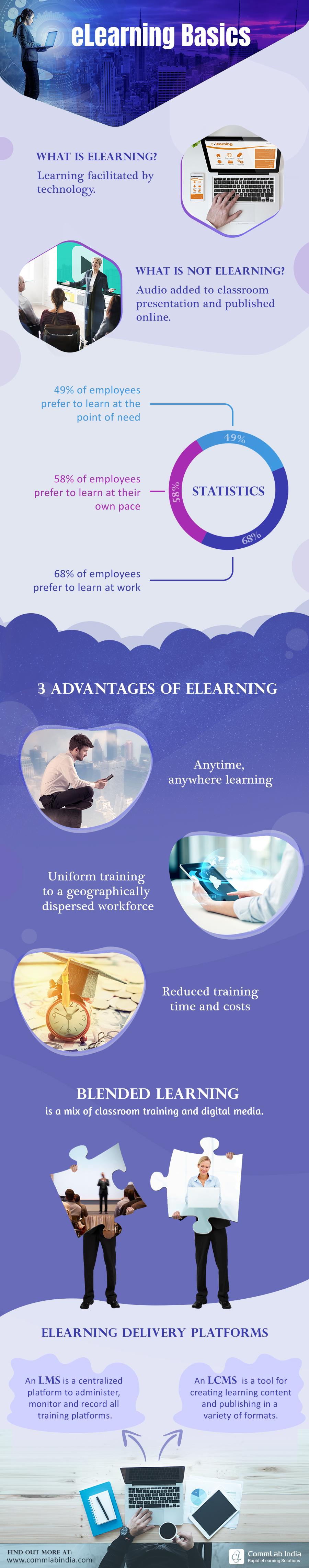 eLearning Basics [Infographic]