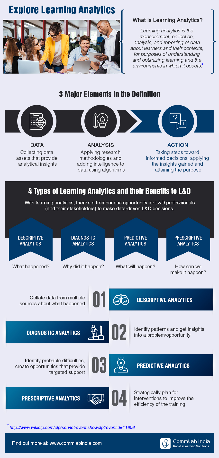 4 Types of Learning Analytics and their Benefits in L&D [Infographic]